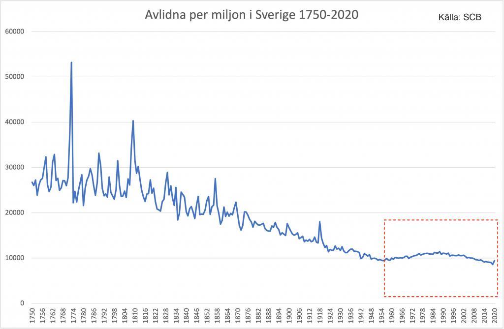 Avlidna per år i Sverige 1750-2020